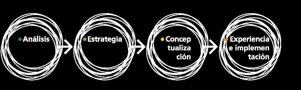 fases-branding